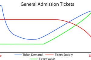 Understanding Demand & Value Curves – General Admission